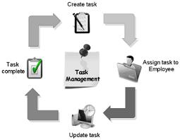 Employee Task Management